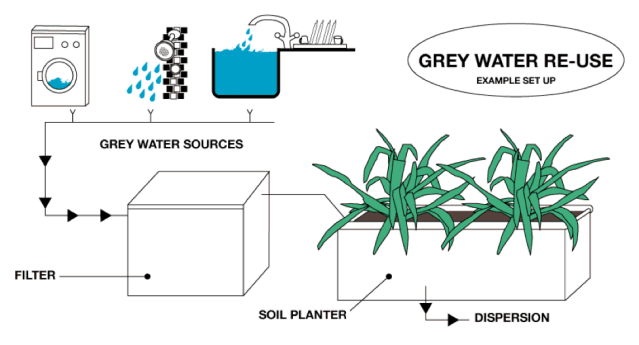 Depiction of a simple set up of an in-home grey water re-use system. Source: http://www.rainwindsun.com/faqs/grey-water.html